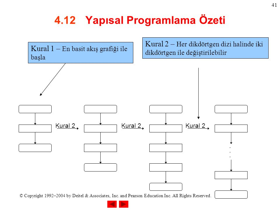 © Copyright 1992–2004 by Deitel & Associates, Inc. and Pearson Education Inc. All Rights Reserved. 41 4.12 Yapısal Programlama Özeti....... Kural 2 Ku