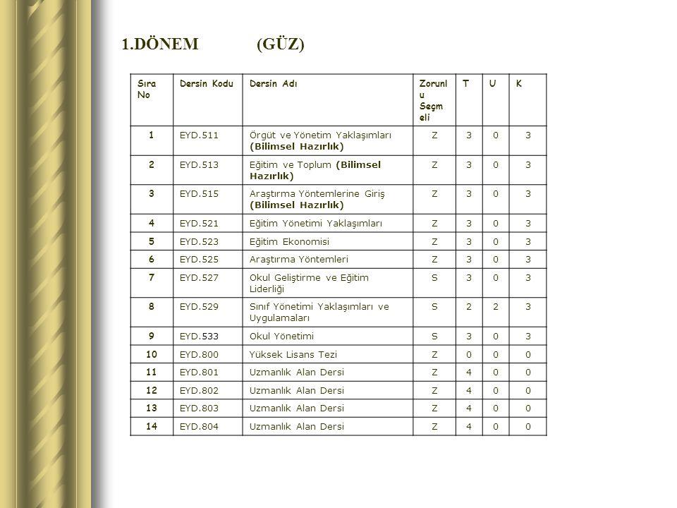 1.DÖNEM(GÜZ) Sıra No Dersin KoduDersin AdıZorunl u Seçm eli TUK 1 EYD.511Örgüt ve Yönetim Yaklaşımları (Bilimsel Hazırlık) Z303 2 EYD.513Eğitim ve Toplum (Bilimsel Hazırlık) Z303 3 EYD.515Araştırma Yöntemlerine Giriş (Bilimsel Hazırlık) Z303 4 EYD.521Eğitim Yönetimi YaklaşımlarıZ303 5 EYD.523Eğitim EkonomisiZ303 6 EYD.525Araştırma YöntemleriZ303 7 EYD.527Okul Geliştirme ve Eğitim Liderliği S303 8 EYD.529Sınıf Yönetimi Yaklaşımları ve Uygulamaları S223 9 EYD.533Okul YönetimiS303 10 EYD.800Yüksek Lisans TeziZ000 11 EYD.801Uzmanlık Alan DersiZ400 12 EYD.802Uzmanlık Alan DersiZ400 13 EYD.803Uzmanlık Alan DersiZ400 14 EYD.804Uzmanlık Alan DersiZ400
