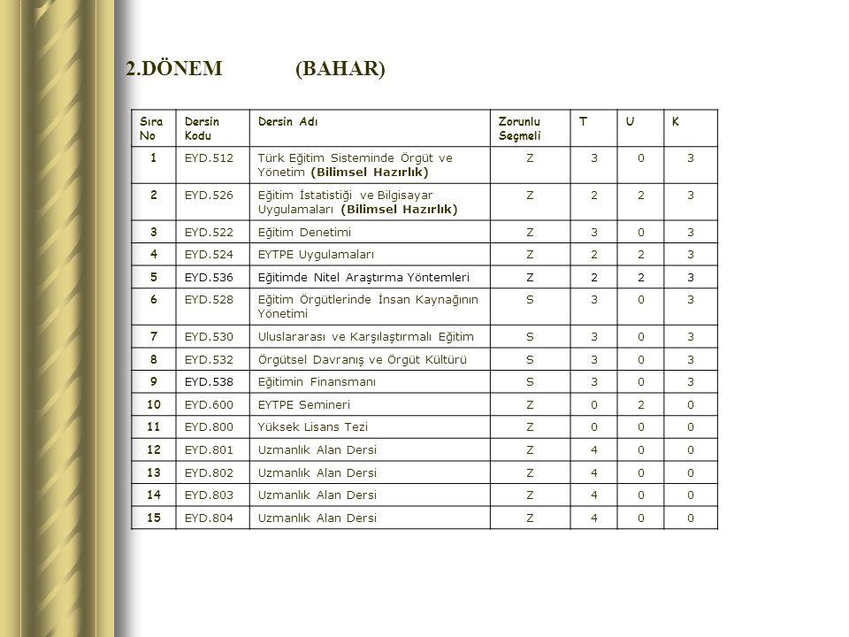 2.DÖNEM(BAHAR) Sıra No Dersin Kodu Dersin AdıZorunlu Seçmeli TUK 1 EYD.512Türk Eğitim Sisteminde Örgüt ve Yönetim (Bilimsel Hazırlık) Z303 2 EYD.526Eğitim İstatistiği ve Bilgisayar Uygulamaları (Bilimsel Hazırlık) Z223 3 EYD.522Eğitim DenetimiZ303 4 EYD.524EYTPE UygulamalarıZ223 5 EYD.536Eğitimde Nitel Araştırma YöntemleriZ223 6 EYD.528Eğitim Örgütlerinde İnsan Kaynağının Yönetimi S303 7 EYD.530Uluslararası ve Karşılaştırmalı EğitimS303 8 EYD.532Örgütsel Davranış ve Örgüt KültürüS303 9 EYD.538Eğitimin FinansmanıS303 10 EYD.600EYTPE SemineriZ020 11 EYD.800Yüksek Lisans TeziZ000 12 EYD.801Uzmanlık Alan DersiZ400 13 EYD.802Uzmanlık Alan DersiZ400 14 EYD.803Uzmanlık Alan DersiZ400 15 EYD.804Uzmanlık Alan DersiZ400