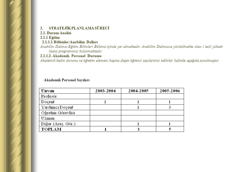 Akademik Personel Sayıları 2.STRATEJİK PLANLAMA SÜRECİ 2.1. Durum Analizi 2.1.1 Eğitim 2.1.1.1 Bölümler/Anabilim Dalları Anabilim Dalımız Eğitim Bilim