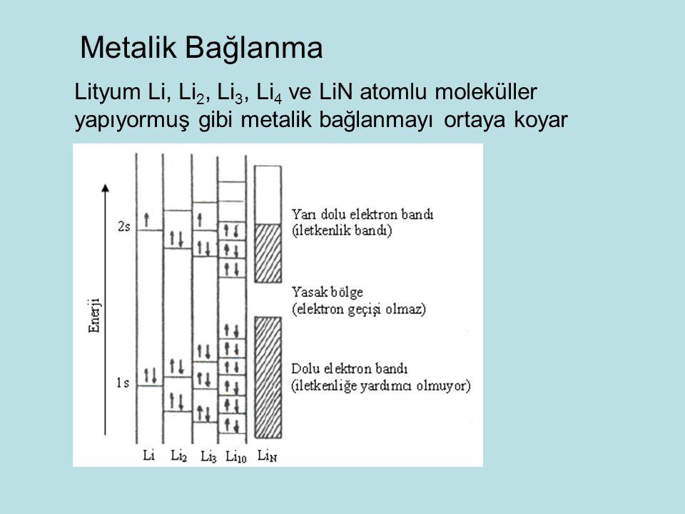 Metalik Bağlanma Lityum Li, Li 2, Li 3, Li 4 ve LiN atomlu moleküller yapıyormuş gibi metalik bağlanmayı ortaya koyar