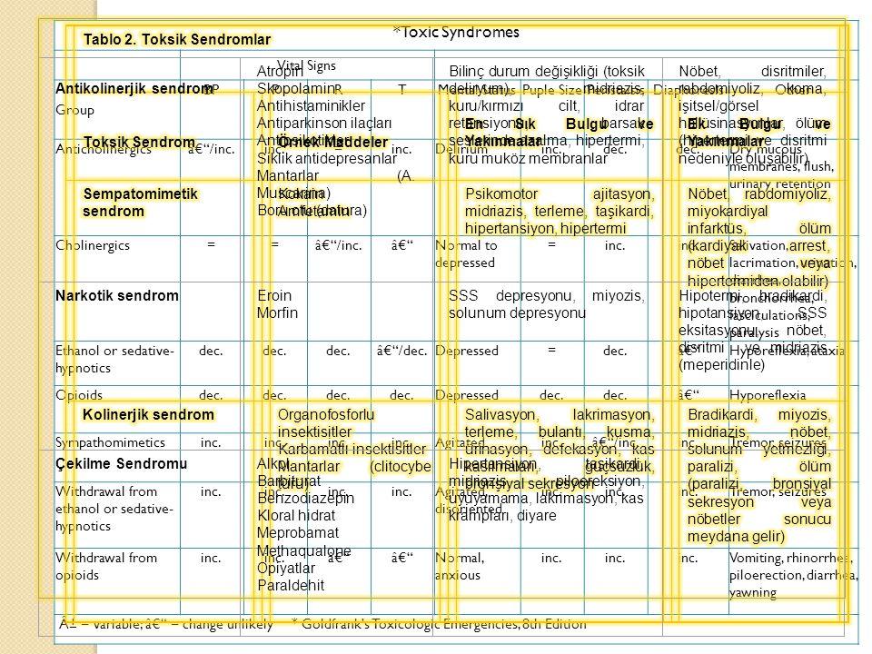 *Toxic Syndromes Vital Signs Group BPPRTMental StatusPuple SizePeristaisisDiaphoreslsOther Anticholinergics†/inc.inc.= Deliriuminc.dec.