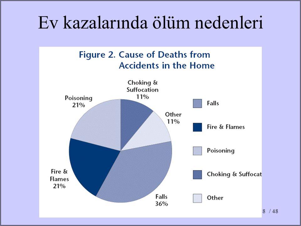 / 488 Ev kazalarında ölüm nedenleri