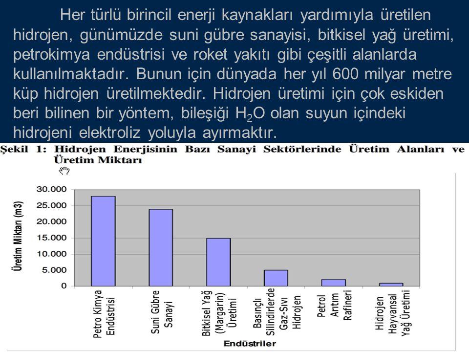 Her türlü birincil enerji kaynakları yardımıyla üretilen hidrojen, günümüzde suni gübre sanayisi, bitkisel yağ üretimi, petrokimya endüstrisi ve roket