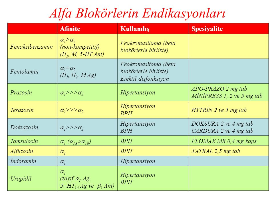 Alfa Blokörlerin Endikasyonları AfiniteKullanılışSpesiyalite Fenoksibenzamin  1 >  2 (non-kompetitif) (H 1, M, 5-HT Ant) Feokromasitoma (beta blokör