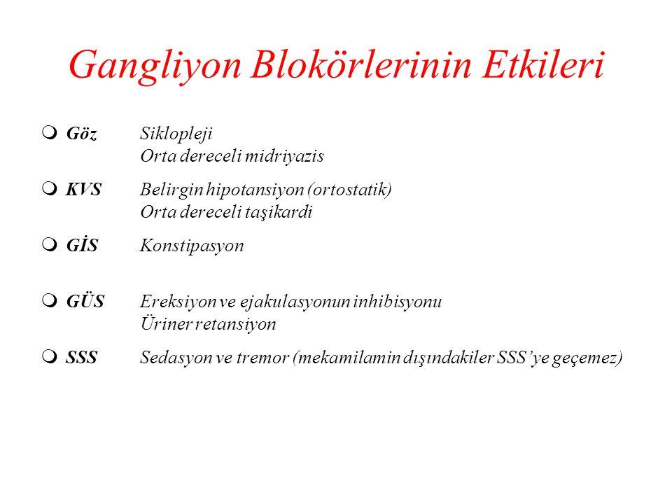Gangliyon Blokörlerinin Etkileri  GözSiklopleji Orta dereceli midriyazis  KVSBelirgin hipotansiyon (ortostatik) Orta dereceli taşikardi  GİSKonstip