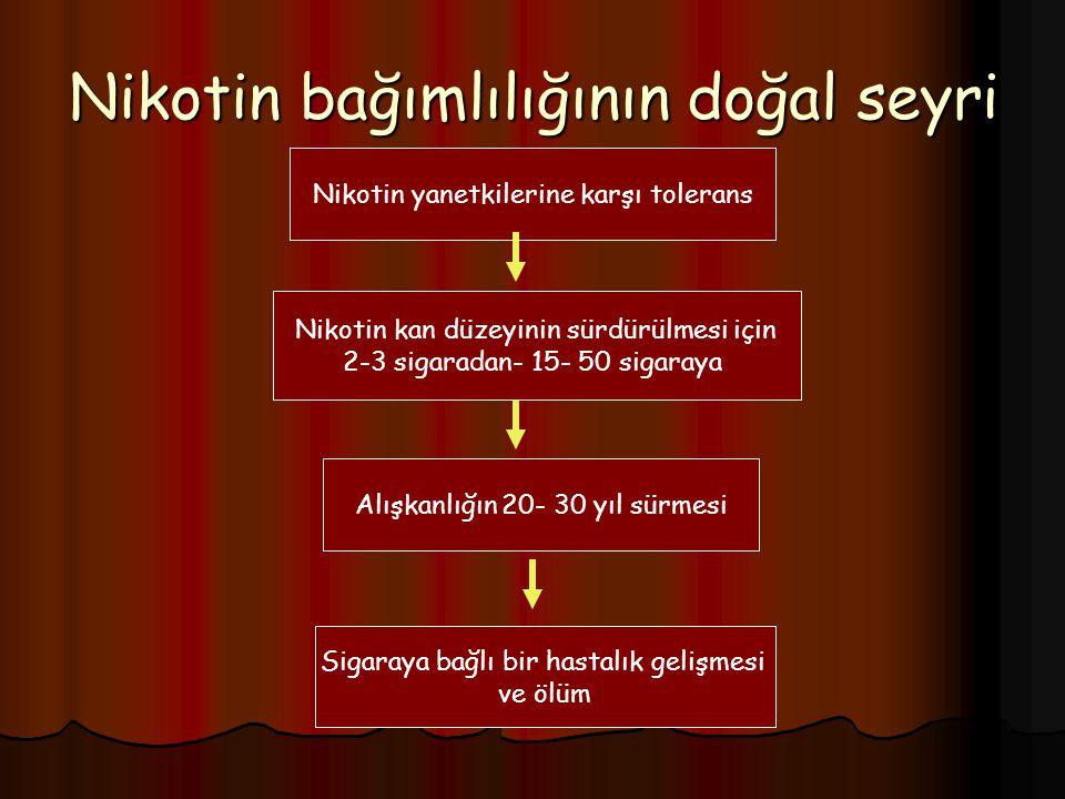 Nikotin bağımlılığının doğal seyri Nikotin yanetkilerine karşı tolerans Nikotin kan düzeyinin sürdürülmesi için 2-3 sigaradan- 15- 50 sigaraya Alışkan