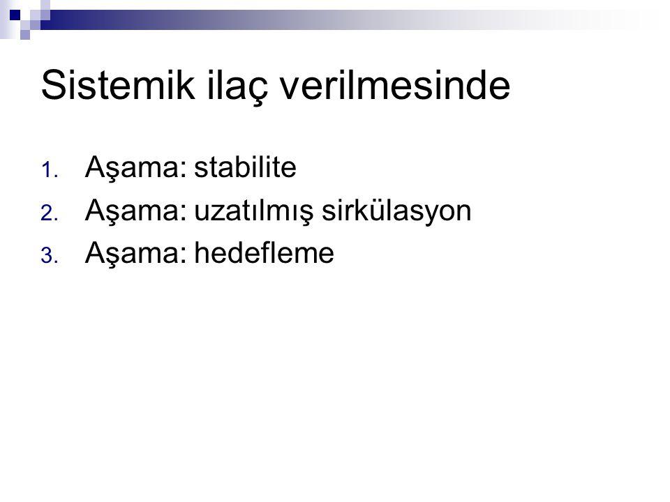 Sistemik ilaç verilmesinde 1. Aşama: stabilite 2. Aşama: uzatılmış sirkülasyon 3. Aşama: hedefleme