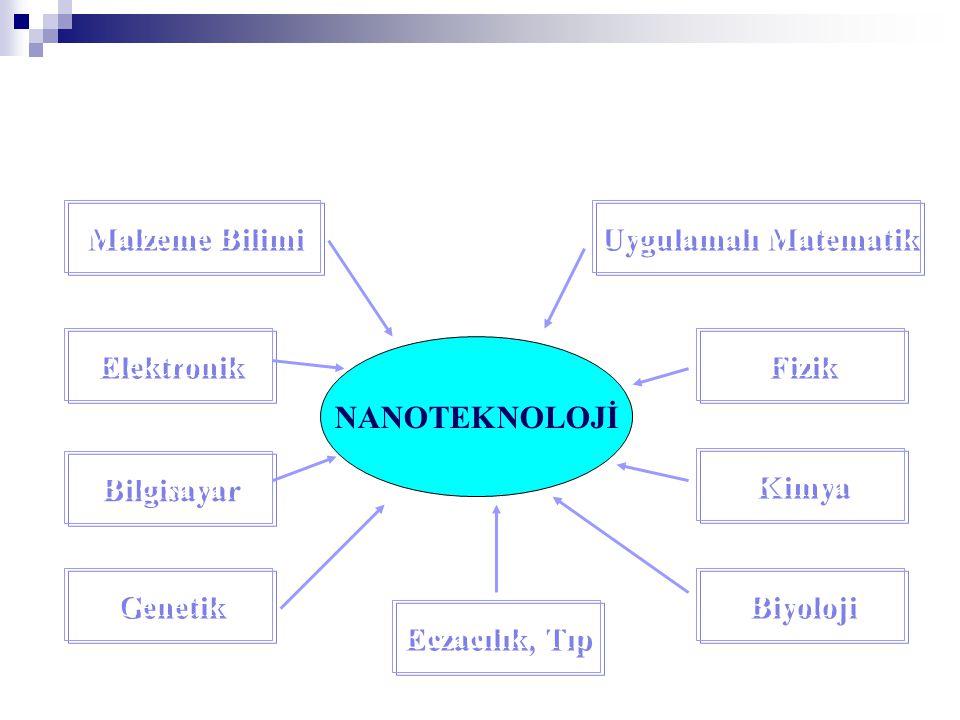 Uygulamalı Matematik NANOTEKNOLOJİ Malzeme Bilimi Elektronik Kimya Fizik Bilgisayar Biyoloji Genetik Eczacılık, Tıp
