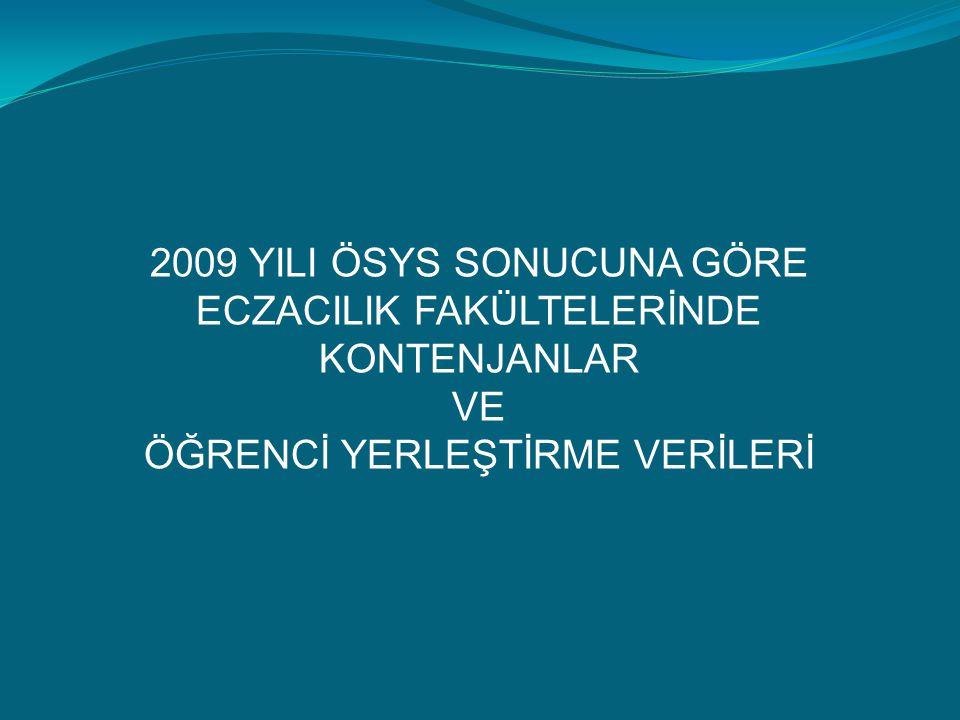 2009 YILI ÖSYS SONUCUNA GÖRE ECZACILIK FAKÜLTELERİNDE KONTENJANLAR VE ÖĞRENCİ YERLEŞTİRME VERİLERİ