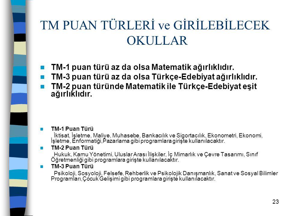 22 2. TM Grubu Puan Türleri Türkçe % T.Mat % Sosyal % Fen B. % Mat. % Geom. % TDE % Coğraf ya 1 % TM 1 1416552510187 TM 2 14 75228 8 TM 3 1510 5187251