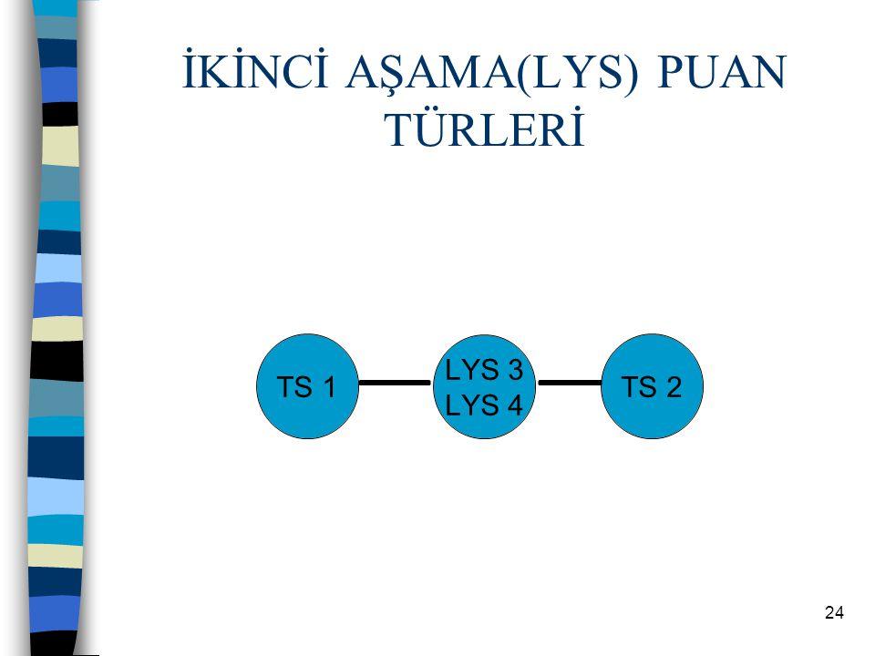 23 TM PUAN TÜRLERİ ve GİRİLEBİLECEK OKULLAR TM-1 puan türü az da olsa Matematik ağırlıklıdır.
