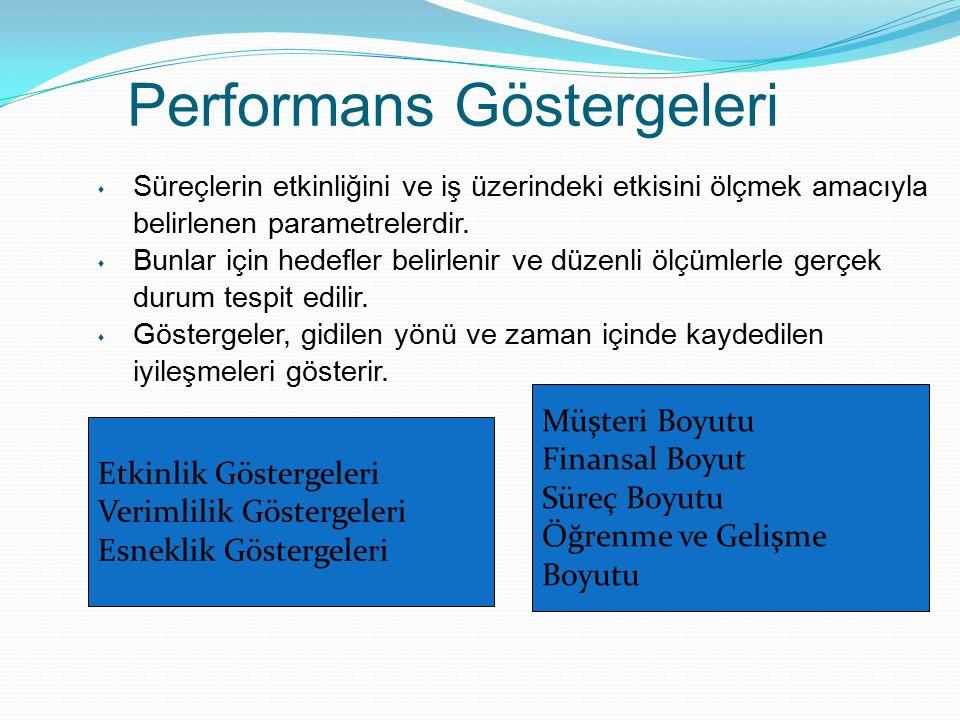 Performans Göstergeleri s Süreçlerin etkinliğini ve iş üzerindeki etkisini ölçmek amacıyla belirlenen parametrelerdir. s Bunlar için hedefler belirlen