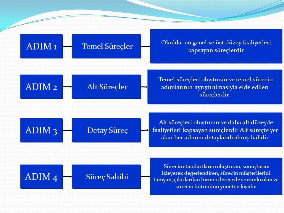 ADIM 1 Temel Süreçler ADIM 2 Alt Süreçler Okulda en genel ve üst düzey faaliyetleri kapsayan süreçlerdir Temel süreçleri oluşturan ve temel sürecin ad