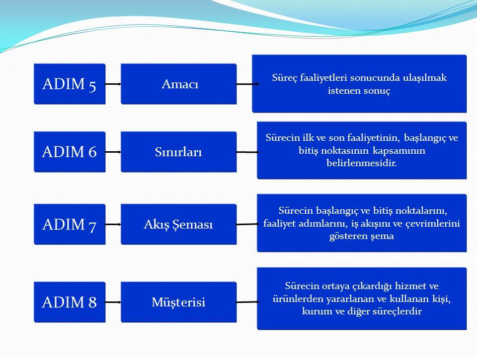 ADIM 5 Amacı ADIM 6 Sınırları Süreç faaliyetleri sonucunda ulaşılmak istenen sonuç Sürecin ilk ve son faaliyetinin, başlangıç ve bitiş noktasının kaps