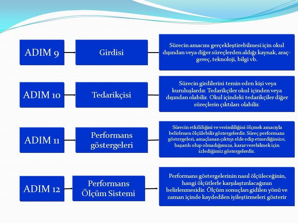 ADIM 9 Girdisi ADIM 10 Tedarikçisi Sürecin amacını gerçekleştirebilmesi için okul dışından veya diğer süreçlerden aldığı kaynak, araç- gereç, teknoloj
