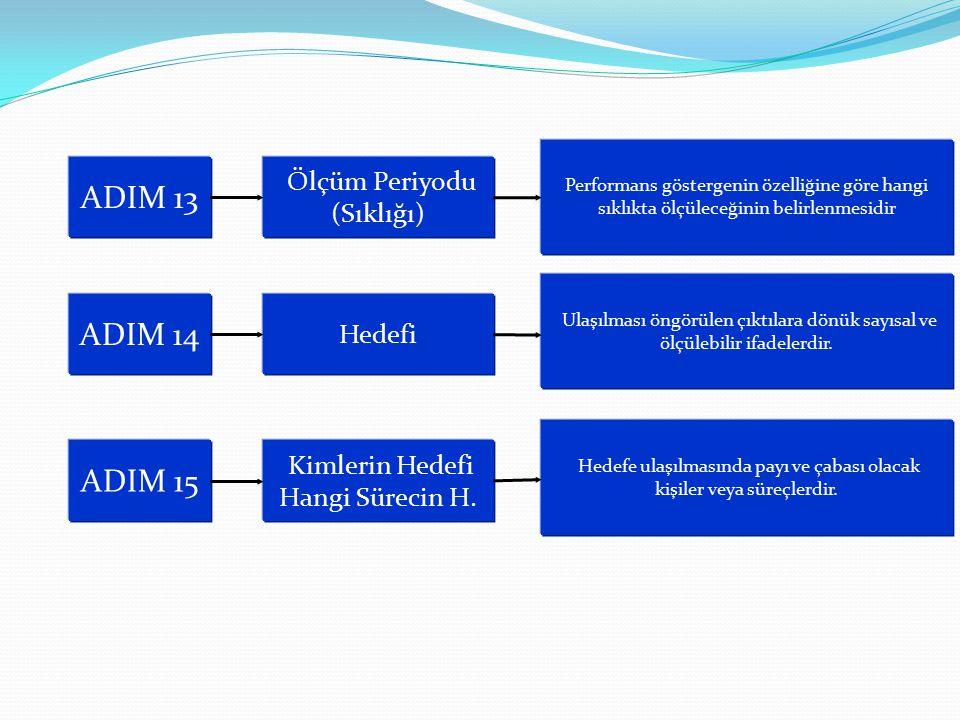 ADIM 13 Ölçüm Periyodu (Sıklığı) ADIM 14 Hedefi Performans göstergenin özelliğine göre hangi sıklıkta ölçüleceğinin belirlenmesidir Ulaşılması öngörül