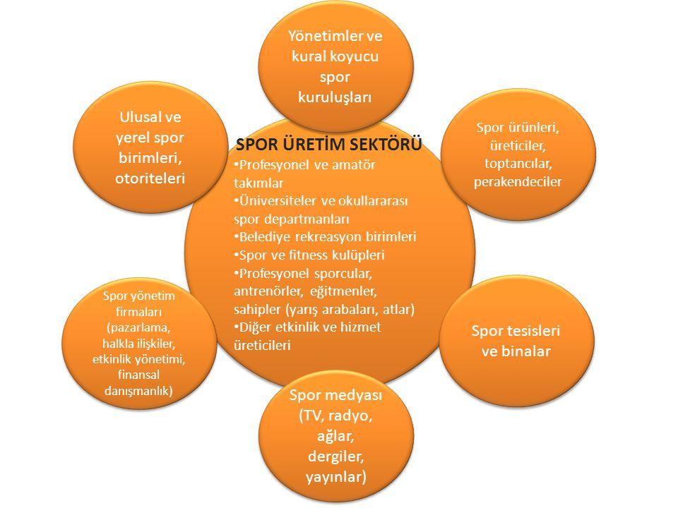 SPOR ÜRETİM SEKTÖRÜ Profesyonel ve amatör takımlar Üniversiteler ve okullararası spor departmanları Belediye rekreasyon birimleri Spor ve fitness kulü