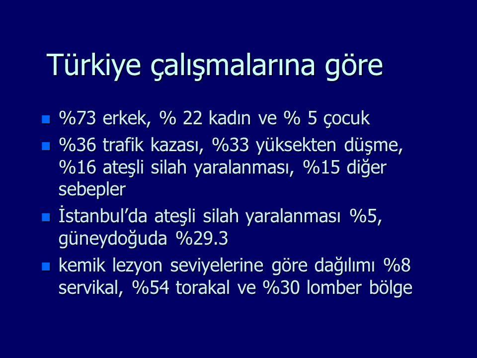 Türkiye çalışmalarına göre n %73 erkek, % 22 kadın ve % 5 çocuk n %36 trafik kazası, %33 yüksekten düşme, %16 ateşli silah yaralanması, %15 diğer sebe
