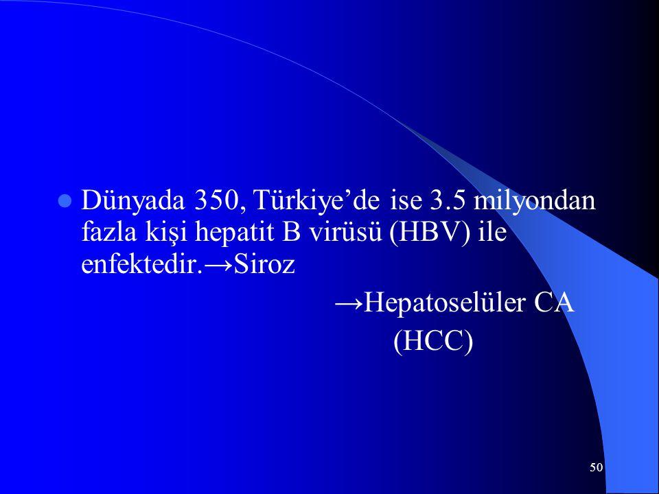50 Dünyada 350, Türkiye'de ise 3.5 milyondan fazla kişi hepatit B virüsü (HBV) ile enfektedir.→Siroz →Hepatoselüler CA (HCC)