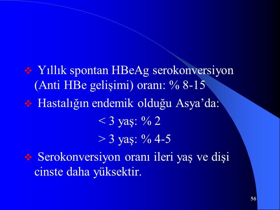 56  Yıllık spontan HBeAg serokonversiyon (Anti HBe gelişimi) oranı: % 8-15  Hastalığın endemik olduğu Asya'da: < 3 yaş: % 2 > 3 yaş: % 4-5  Serokonversiyon oranı ileri yaş ve dişi cinste daha yüksektir.