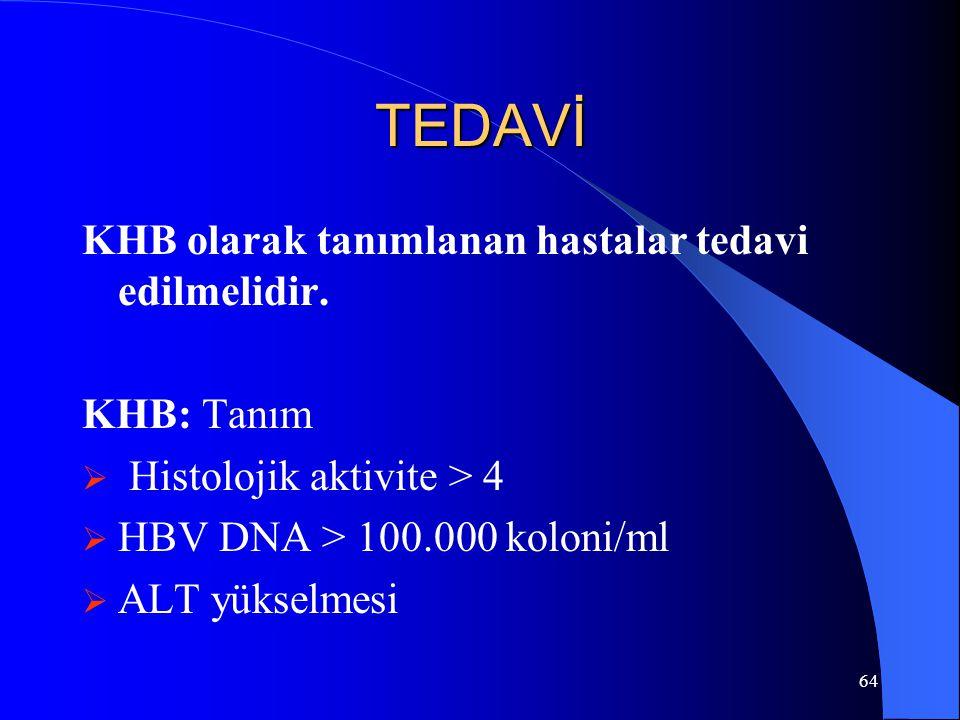 64 TEDAVİ KHB olarak tanımlanan hastalar tedavi edilmelidir. KHB: Tanım  Histolojik aktivite > 4  HBV DNA > 100.000 koloni/ml  ALT yükselmesi