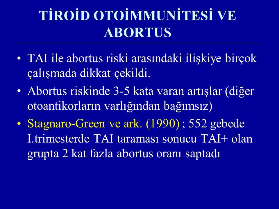 TİROİD OTOİMMUNİTESİ VE ABORTUS TAI ile abortus riski arasındaki ilişkiye birçok çalışmada dikkat çekildi. Abortus riskinde 3-5 kata varan artışlar (d