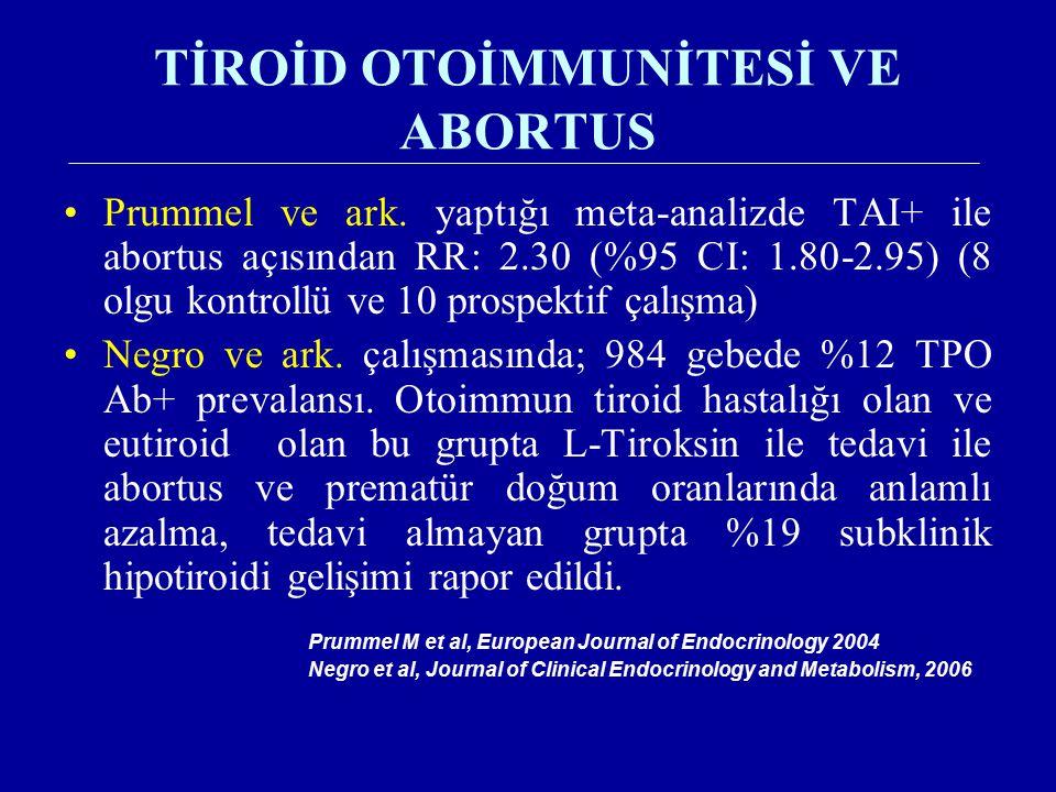 TİROİD OTOİMMUNİTESİ VE ABORTUS Prummel ve ark. yaptığı meta-analizde TAI+ ile abortus açısından RR: 2.30 (%95 CI: 1.80-2.95) (8 olgu kontrollü ve 10