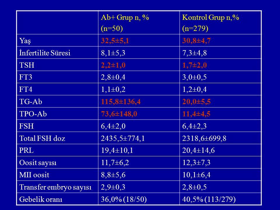 Ab+ Grup n, % (n=50) Kontrol Grup n,% (n=279) Yaş32,5±5,130,8±4,7 İnfertilite Süresi8,1±5,37,3±4,8 TSH2,2±1,01,7±2,0 FT32,8±0,43,0±0,5 FT41,1±0,21,2±0
