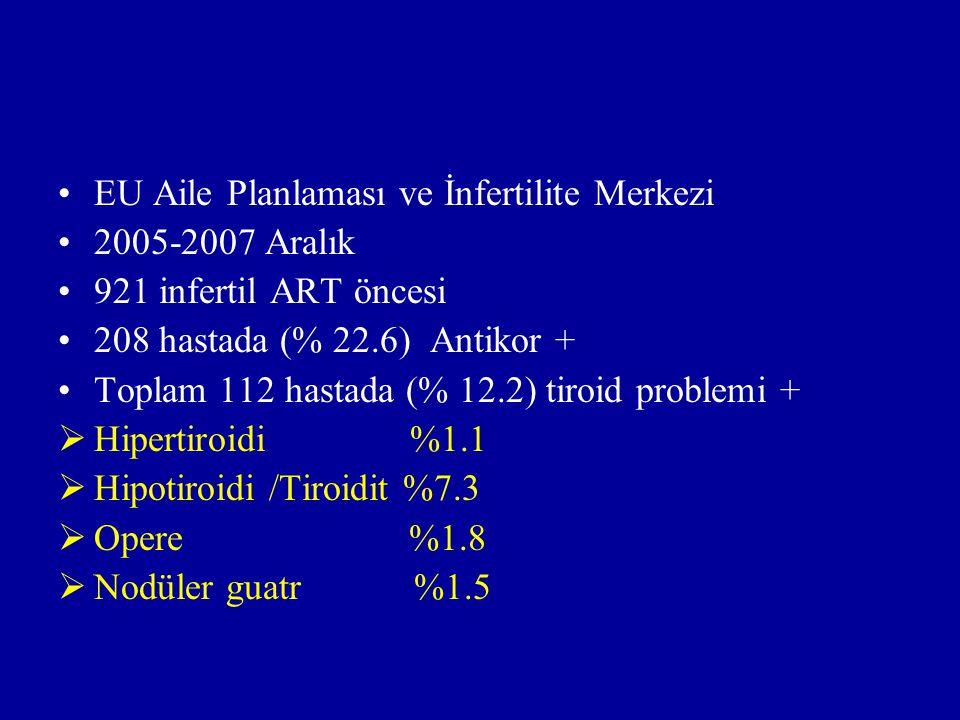 EU Aile Planlaması ve İnfertilite Merkezi 2005-2007 Aralık 921 infertil ART öncesi 208 hastada (% 22.6) Antikor + Toplam 112 hastada (% 12.2) tiroid p