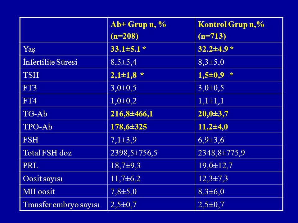 Ab+ Grup n, % (n=208) Kontrol Grup n,% (n=713) Yaş33.1±5.1 *32.2±4.9 * İnfertilite Süresi8,5±5,48,3±5,0 TSH2,1±1,8 *1,5±0,9 * FT33,0±0,5 FT41,0±0,21,1