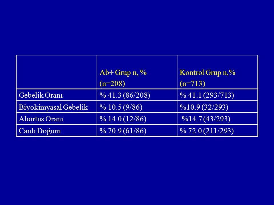 Ab+ Grup n, % (n=208) Kontrol Grup n,% (n=713) Gebelik Oranı% 41.3 (86/208)% 41.1 (293/713) Biyokimyasal Gebelik% 10.5 (9/86)%10.9 (32/293) Abortus Or