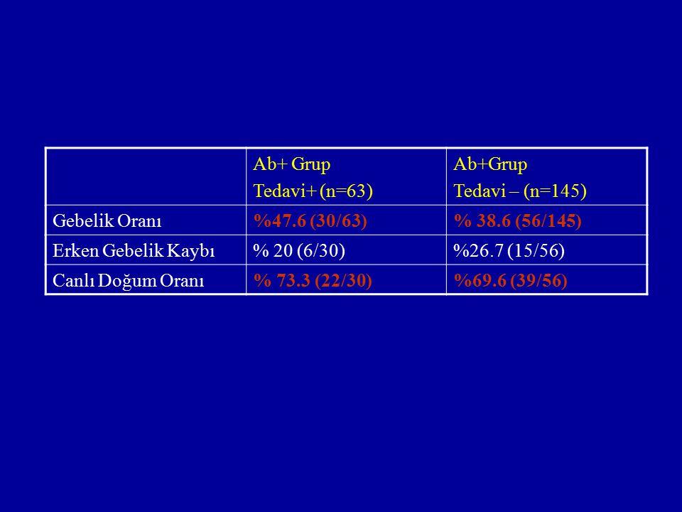 Ab+ Grup Tedavi+ (n=63) Ab+Grup Tedavi – (n=145) Gebelik Oranı%47.6 (30/63)% 38.6 (56/145) Erken Gebelik Kaybı% 20 (6/30)%26.7 (15/56) Canlı Doğum Ora