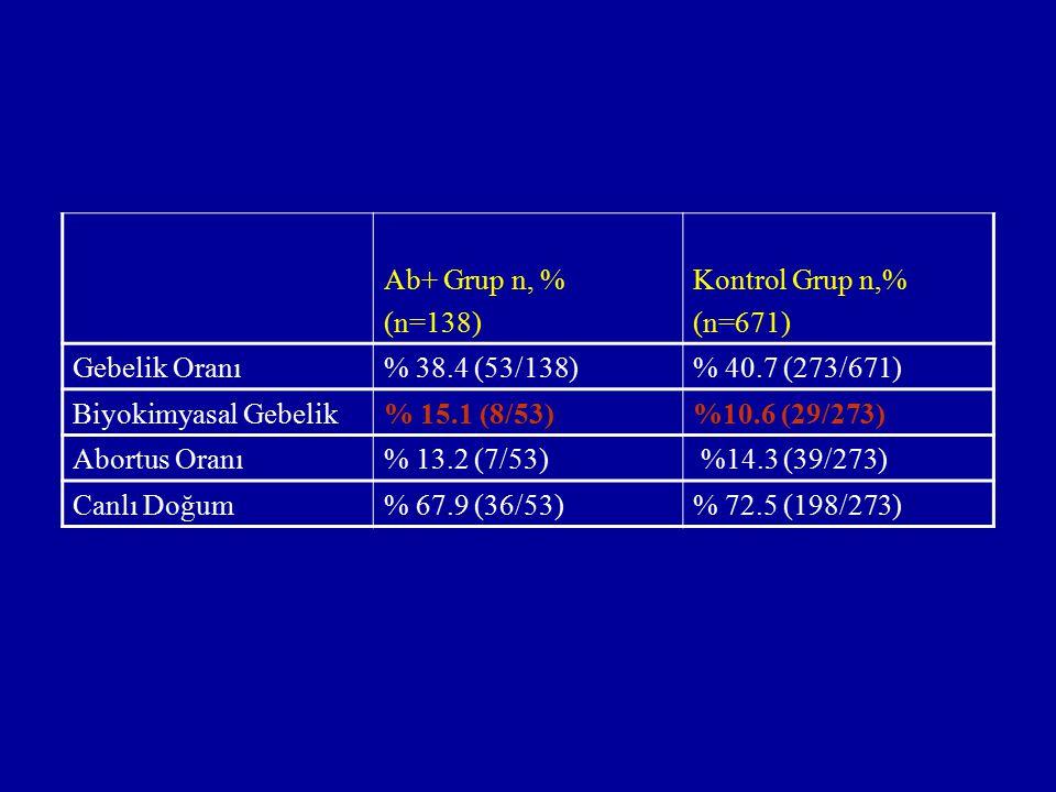 Ab+ Grup n, % (n=138) Kontrol Grup n,% (n=671) Gebelik Oranı% 38.4 (53/138)% 40.7 (273/671) Biyokimyasal Gebelik% 15.1 (8/53)%10.6 (29/273) Abortus Or