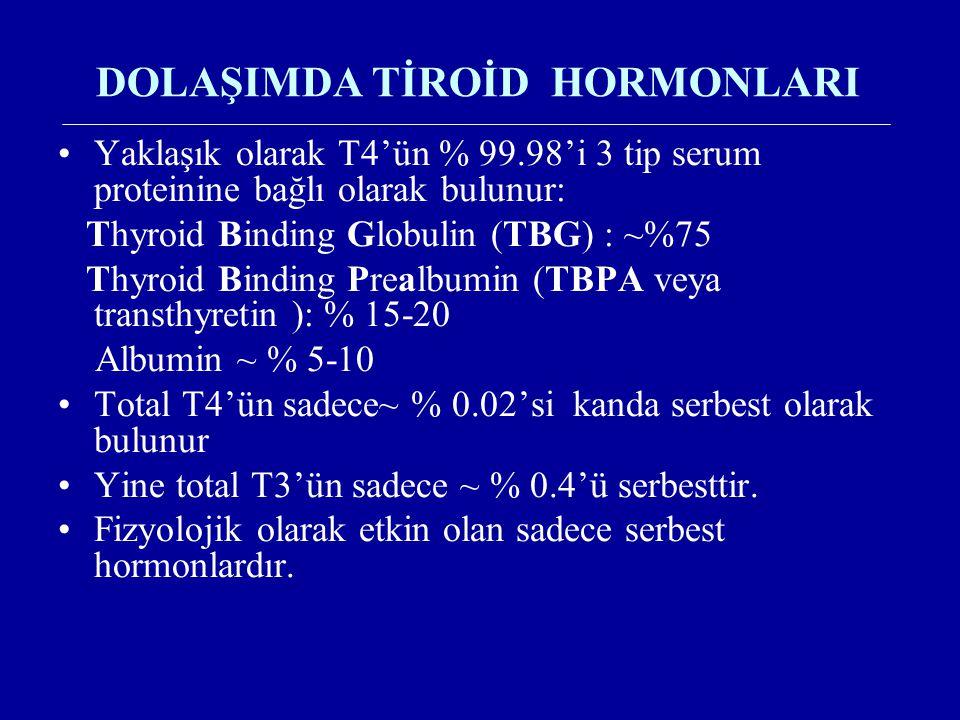 DOLAŞIMDA TİROİD HORMONLARI Yaklaşık olarak T4'ün % 99.98'i 3 tip serum proteinine bağlı olarak bulunur: Thyroid Binding Globulin (TBG) : ~%75 Thyroid