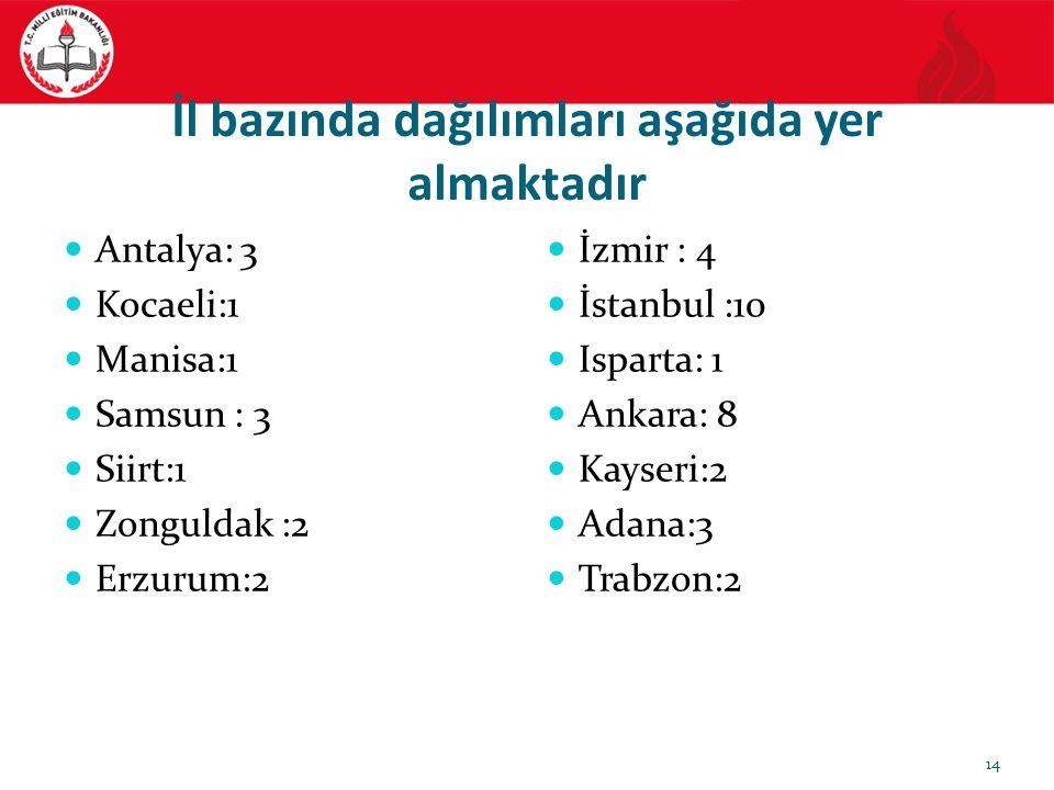. İl bazında dağılımları aşağıda yer almaktadır Antalya: 3 Kocaeli:1 Manisa:1 Samsun : 3 Siirt:1 Zonguldak :2 Erzurum:2 İzmir : 4 İstanbul :10 Isparta