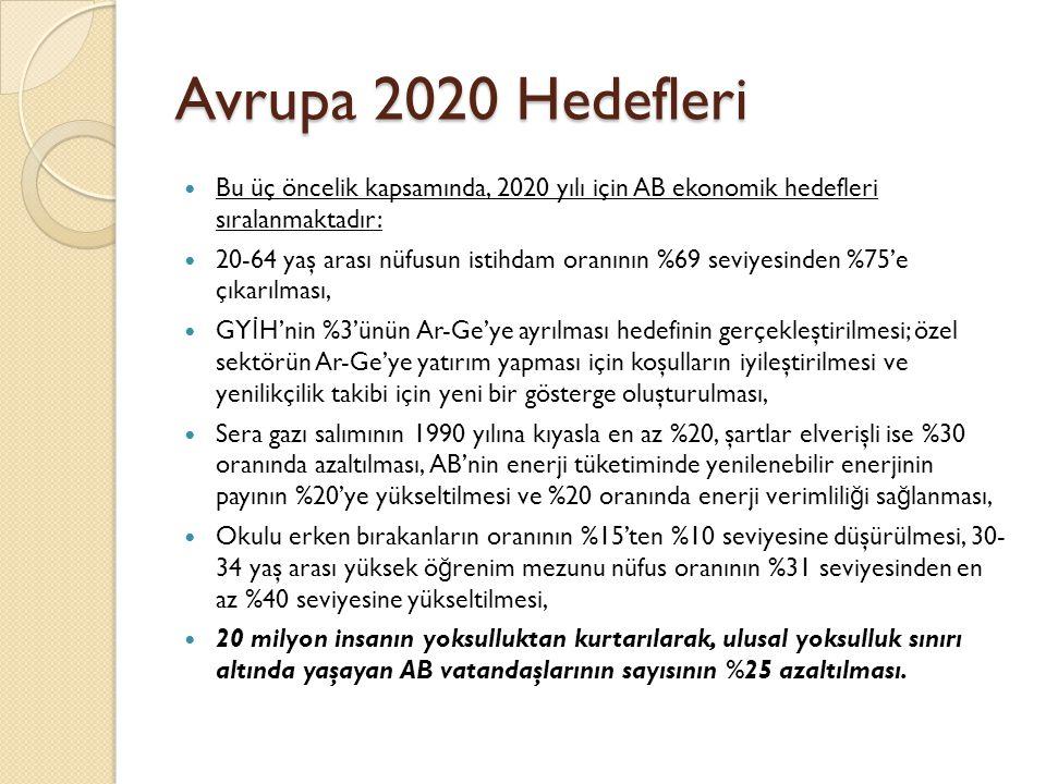 Avrupa 2020 Hedefleri Bu üç öncelik kapsamında, 2020 yılı için AB ekonomik hedefleri sıralanmaktadır: 20-64 yaş arası nüfusun istihdam oranının %69 seviyesinden %75'e çıkarılması, GY İ H'nin %3'ünün Ar-Ge'ye ayrılması hedefinin gerçekleştirilmesi; özel sektörün Ar-Ge'ye yatırım yapması için koşulların iyileştirilmesi ve yenilikçilik takibi için yeni bir gösterge oluşturulması, Sera gazı salımının 1990 yılına kıyasla en az %20, şartlar elverişli ise %30 oranında azaltılması, AB'nin enerji tüketiminde yenilenebilir enerjinin payının %20'ye yükseltilmesi ve %20 oranında enerji verimlili ğ i sa ğ lanması, Okulu erken bırakanların oranının %15'ten %10 seviyesine düşürülmesi, 30- 34 yaş arası yüksek ö ğ renim mezunu nüfus oranının %31 seviyesinden en az %40 seviyesine yükseltilmesi, 20 milyon insanın yoksulluktan kurtarılarak, ulusal yoksulluk sınırı altında yaşayan AB vatandaşlarının sayısının %25 azaltılması.
