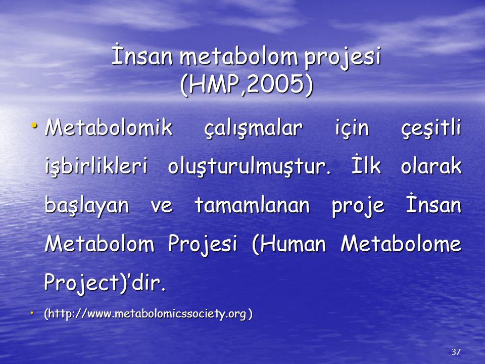 İnsan metabolom projesi (HMP,2005) Metabolomik çalışmalar için çeşitli işbirlikleri oluşturulmuştur. İlk olarak başlayan ve tamamlanan proje İnsan Met