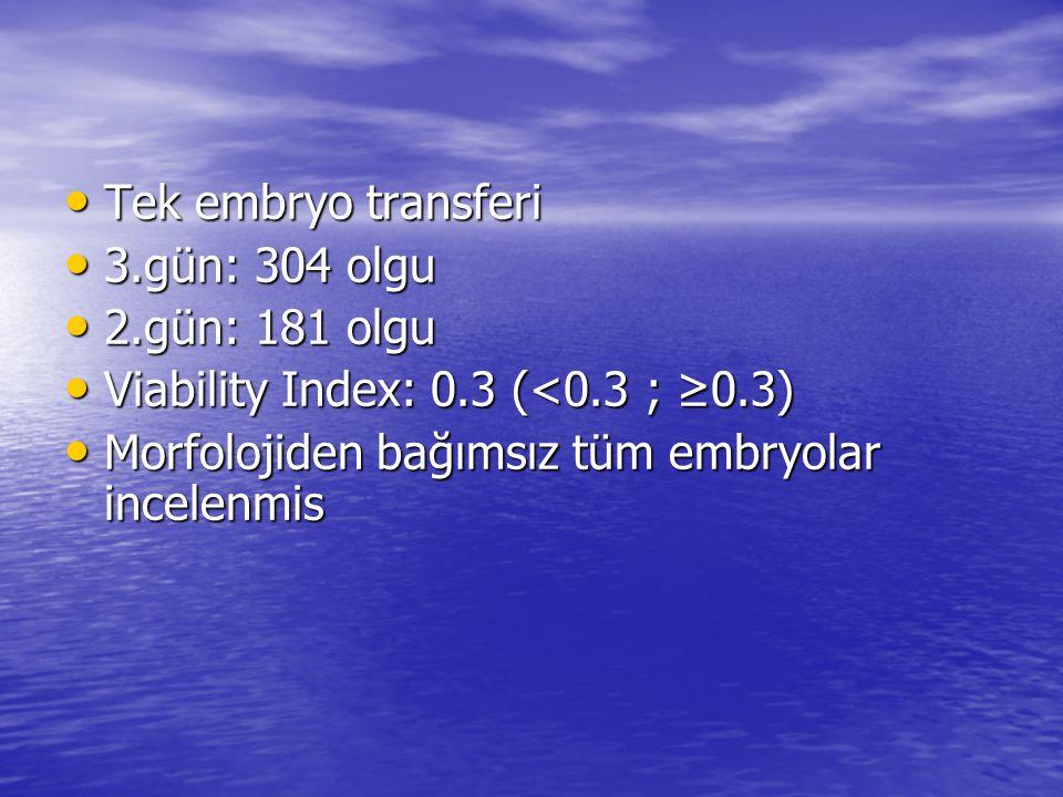 Tek embryo transferi Tek embryo transferi 3.gün: 304 olgu 3.gün: 304 olgu 2.gün: 181 olgu 2.gün: 181 olgu Viability Index: 0.3 (<0.3 ; ≥0.3) Viability Index: 0.3 (<0.3 ; ≥0.3) Morfolojiden bağımsız tüm embryolar incelenmis Morfolojiden bağımsız tüm embryolar incelenmis