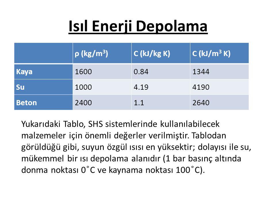 Isıl Enerji Depolama ρ (kg/m 3 )C (kJ/kg K)C (kJ/m 3 K) Kaya16000.841344 Su10004.194190 Beton24001.12640 Yukarıdaki Tablo, SHS sistemlerinde kullanılabilecek malzemeler için önemli değerler verilmiştir.