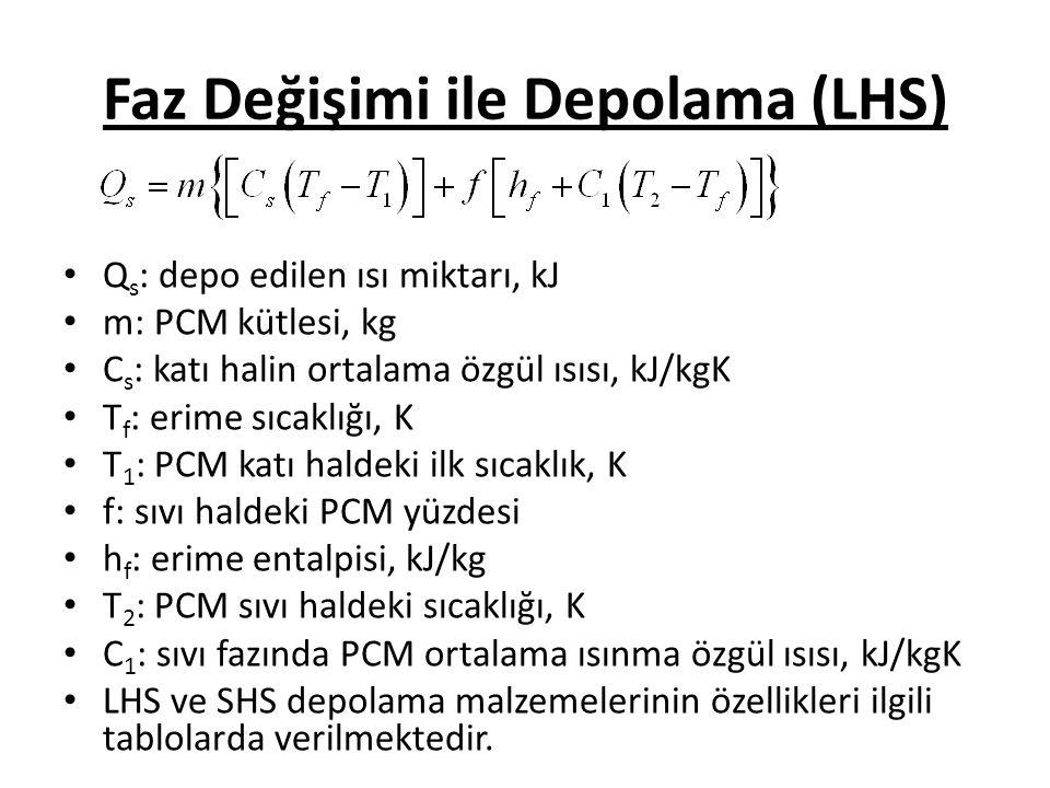 Faz Değişimi ile Depolama (LHS) Q s : depo edilen ısı miktarı, kJ m: PCM kütlesi, kg C s : katı halin ortalama özgül ısısı, kJ/kgK T f : erime sıcaklığı, K T 1 : PCM katı haldeki ilk sıcaklık, K f: sıvı haldeki PCM yüzdesi h f : erime entalpisi, kJ/kg T 2 : PCM sıvı haldeki sıcaklığı, K C 1 : sıvı fazında PCM ortalama ısınma özgül ısısı, kJ/kgK LHS ve SHS depolama malzemelerinin özellikleri ilgili tablolarda verilmektedir.