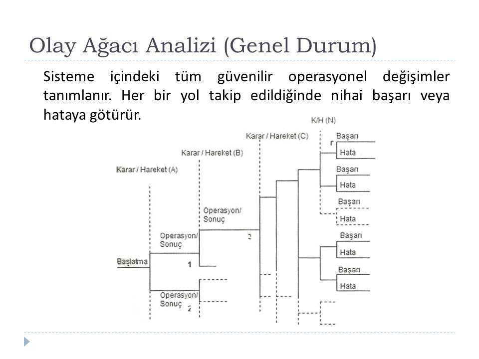 Olay Ağacı Analizi (Genel Durum) Sisteme içindeki tüm güvenilir operasyonel değişimler tanımlanır. Her bir yol takip edildiğinde nihai başarı veya hat