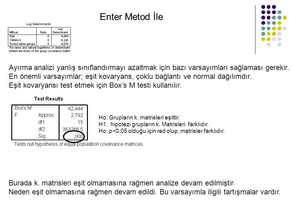 Enter Metod İle Ho; Grupların k. matrisleri eşittir. H1; hipotezi grupların k. Matrisleri farklıdır. Ho; p<0,05 olduğu için red olup, matrisler farklı