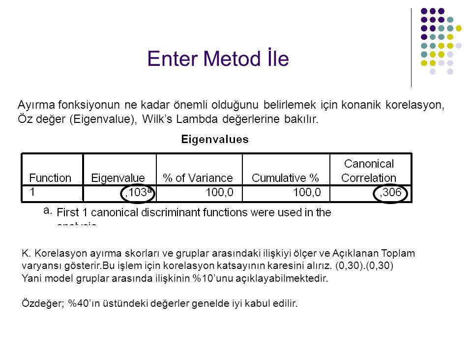 Enter Metod İle K. Korelasyon ayırma skorları ve gruplar arasındaki ilişkiyi ölçer ve Açıklanan Toplam varyansı gösterir.Bu işlem için korelasyon kats