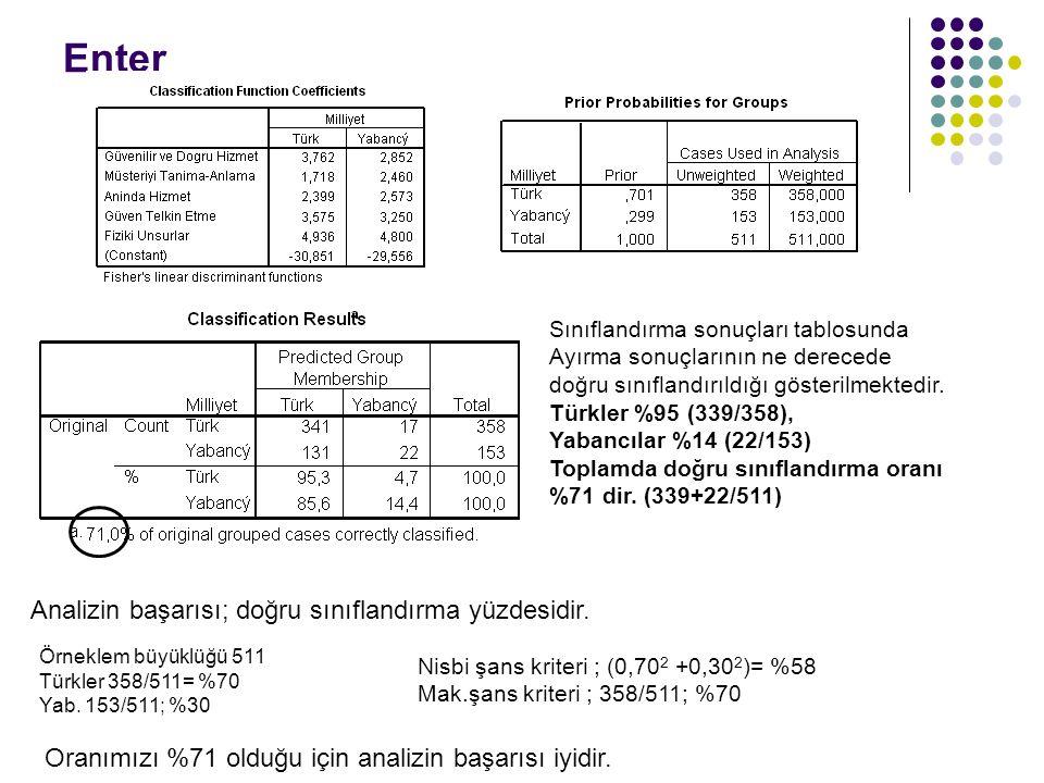 Enter Sınıflandırma sonuçları tablosunda Ayırma sonuçlarının ne derecede doğru sınıflandırıldığı gösterilmektedir. Türkler %95 (339/358), Yabancılar %