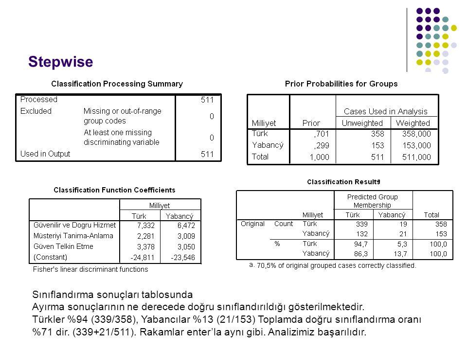 Stepwise Sınıflandırma sonuçları tablosunda Ayırma sonuçlarının ne derecede doğru sınıflandırıldığı gösterilmektedir. Türkler %94 (339/358), Yabancıla
