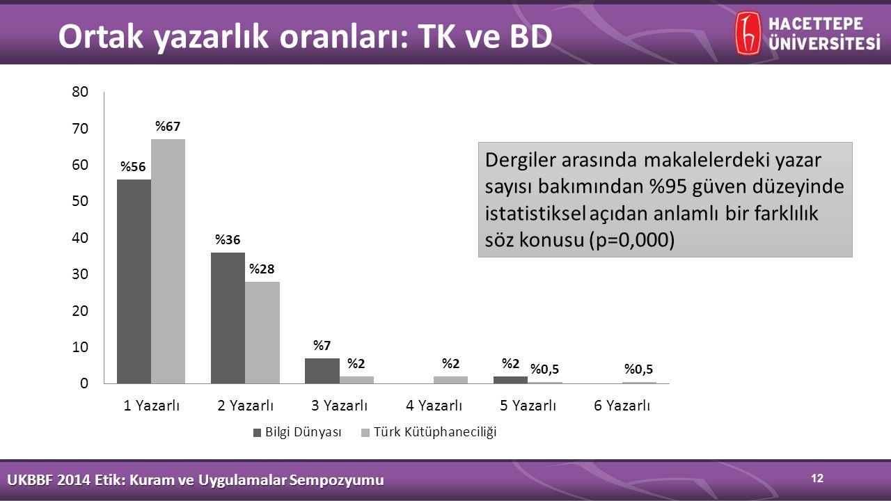 12 Ortak yazarlık oranları: TK ve BD UKBBF 2014 Etik: Kuram ve Uygulamalar Sempozyumu Dergiler arasında makalelerdeki yazar sayısı bakımından %95 güven düzeyinde istatistiksel açıdan anlamlı bir farklılık söz konusu (p=0,000)