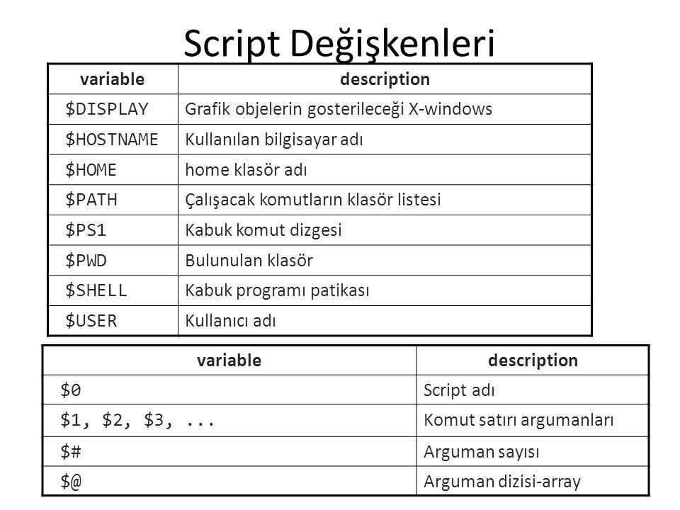 Script Değişkenleri variabledescription $DISPLAY Grafik objelerin gosterileceği X-windows $HOSTNAME Kullanılan bilgisayar adı $HOME home klasör adı $PATH Çalışacak komutların klasör listesi $PS1 Kabuk komut dizgesi $PWD Bulunulan klasör $SHELL Kabuk programı patikası $USER Kullanıcı adı variabledescription $0 Script adı $1, $2, $3,...