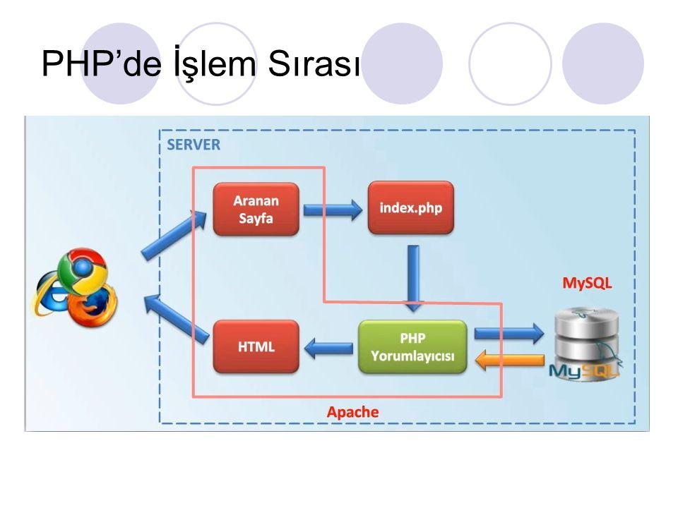 PHP'de İşlem Sırası