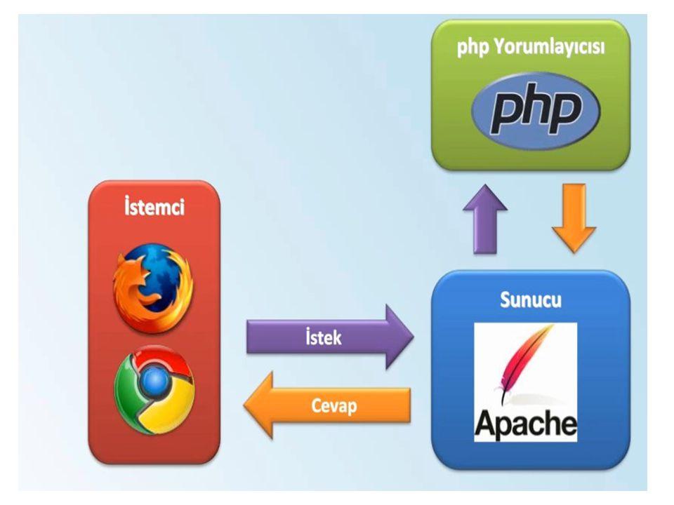 PHP'nin Yazılışı PHP'de genelde şu iki takı arasında takı geliştirilir. 1. 2.